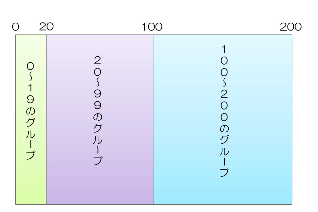 テストケース作成手法 – 同値分割の画像