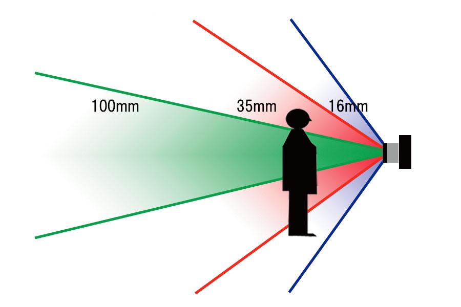 【基本中のキホン】「どのレンズを選んだらいい?」その前に。「焦点距離」と「画角」の関係を理解しよう