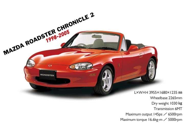 mazda_roadster_2