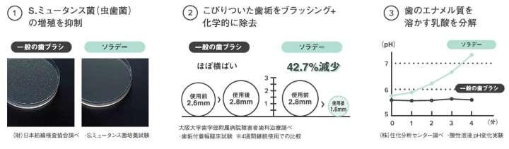 【提供】リリース2P目の図