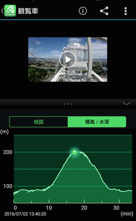 カメラ本体に搭載された気圧センサーが、標高ログ情報を取得。専用のスマホアプリ「OLYMPUS Image Track」を使えば、映像とログを同時に表示できる。ゴンドラがあがっていくに従い、高度がぐんぐんと上昇していくのがグラフ化されるのが楽しい