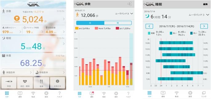 グラフや数値で活動データを「見える化」する。