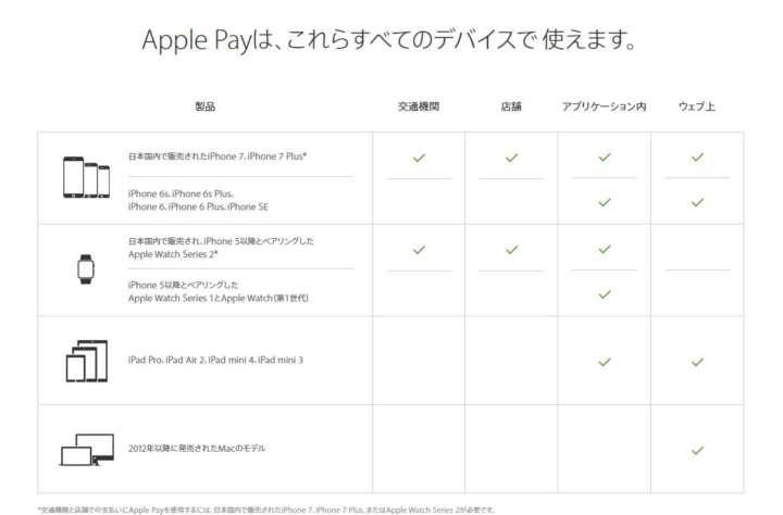 Apple Pay���б�ü�����б������ӥ�