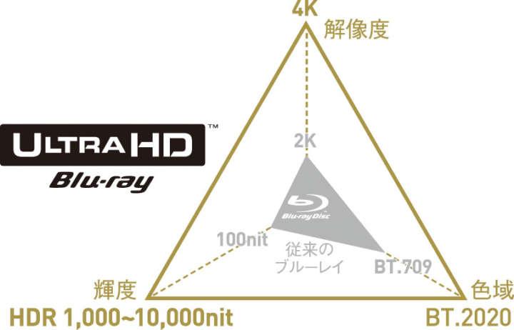 ▲4K画質で収録された次世代規格のBDソフトを再生可能。単に高精細なだけでなく、豊かな色彩や緻密な明暗描写、滑らかな動きも特徴で、従来のBDより鮮やかで立体感のある美しい映像を楽しめる。映画をはじめ、ソフトも急増中だ