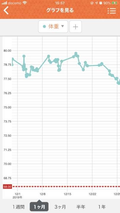 体重 減ら ない ダイエット ダイエットしても体重が減らない!初期から1ヶ月以上体重減らない原因と対処法