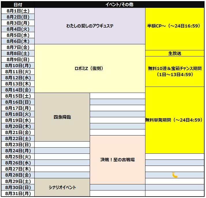 【グラブル】2020年8月のグラブルイベントスケジュールまとめ、8日に夏の大型生放送!15日から四象降臨、ついに開催される土属性有利古戦場は22日開幕!