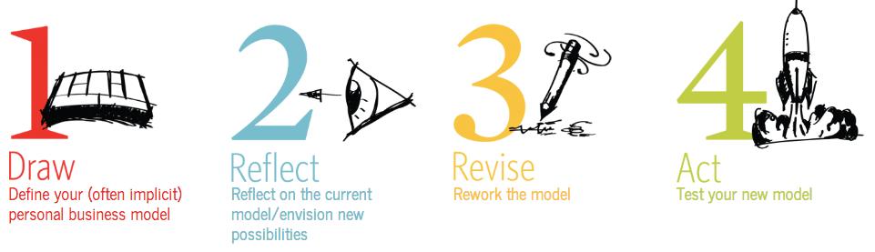 ビジネスモデルYouのプロセス
