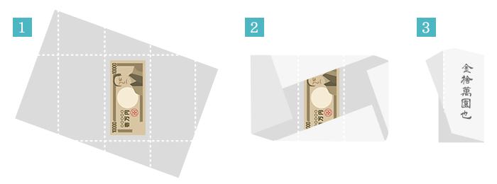 中袋(中包み)の折り方・書き方