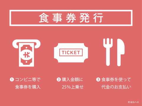 Go To Eatキャンペーン プレミアム付き食事券