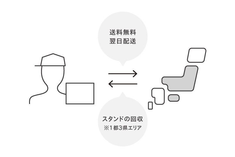 送料無料で全国配送可能(北海道+九州は有料)。東京中心にスタンドの回収もOK