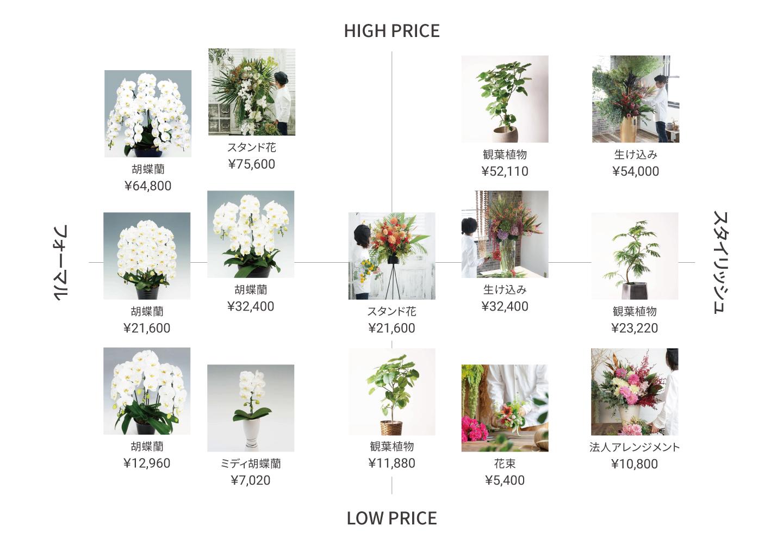 お花の選び方チャート