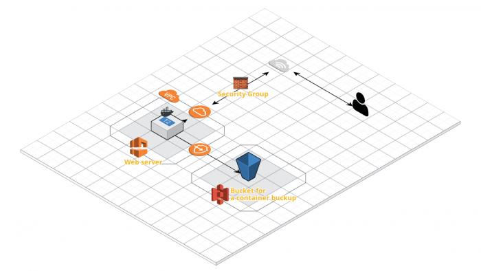 EC2とS3を使ったWebサーバー構成図