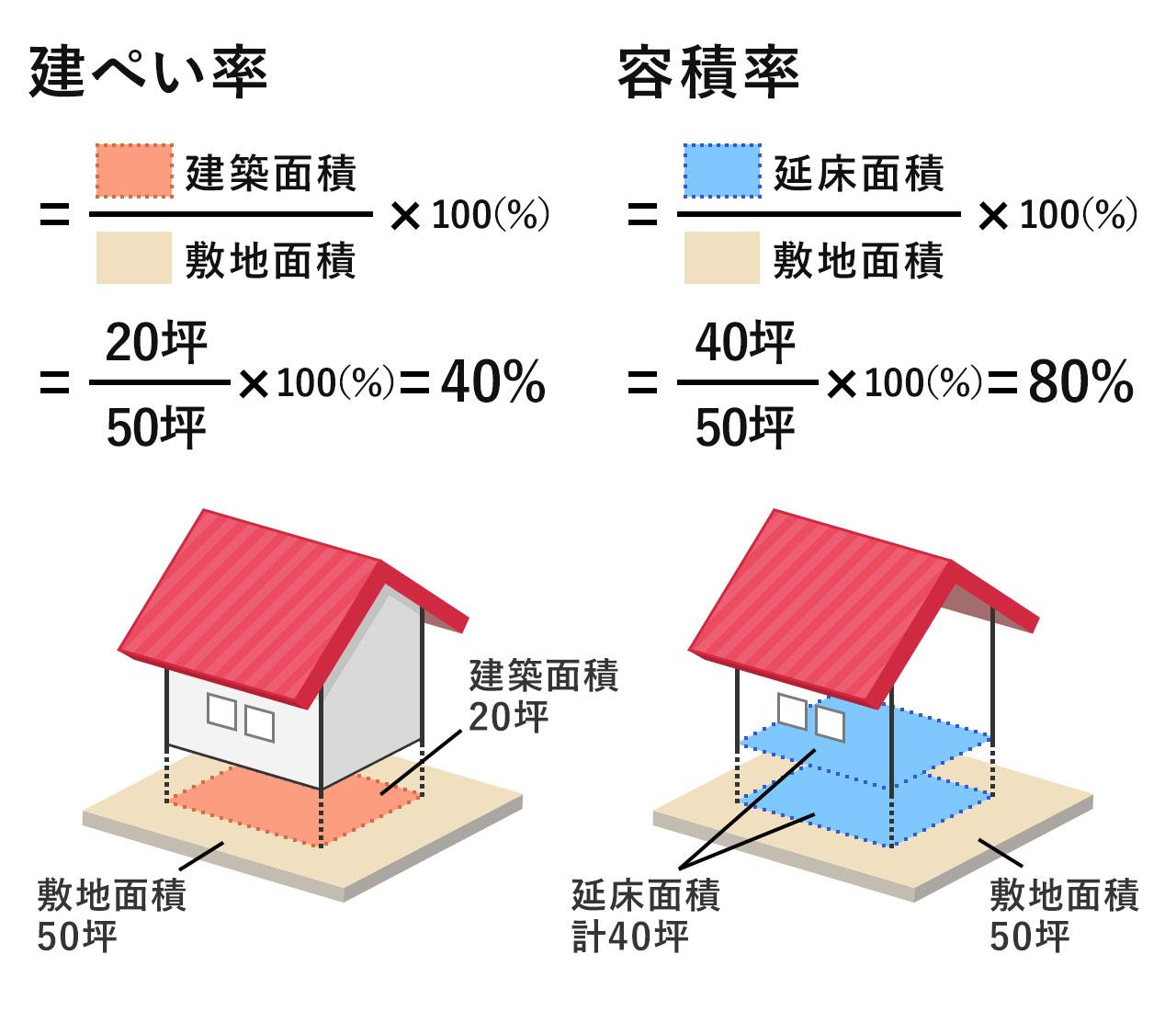 土地50坪で建ぺい率40%、容積率80%の場合
