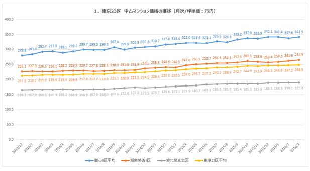 2013/12-2016/3までの中古マンション価格推移