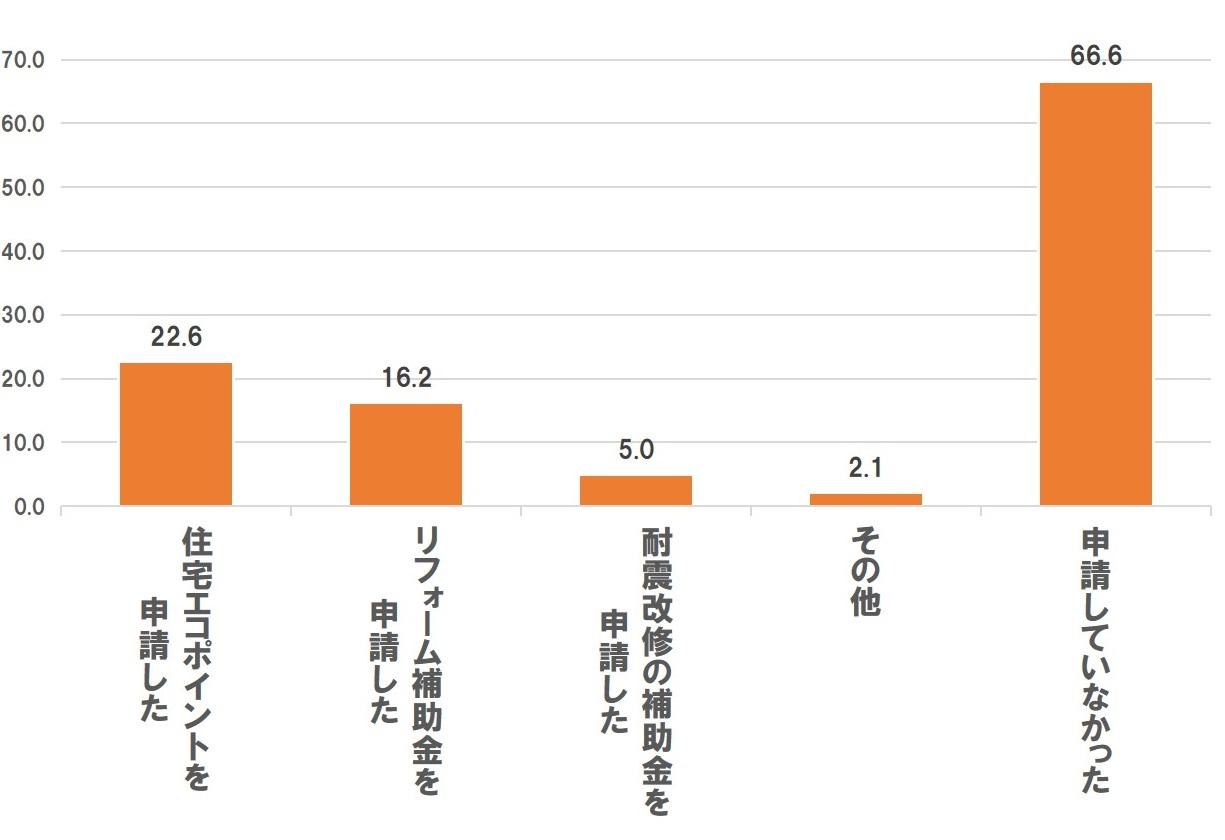 リフォームに関する補助金の申請状況【複数回答可】(n=482)