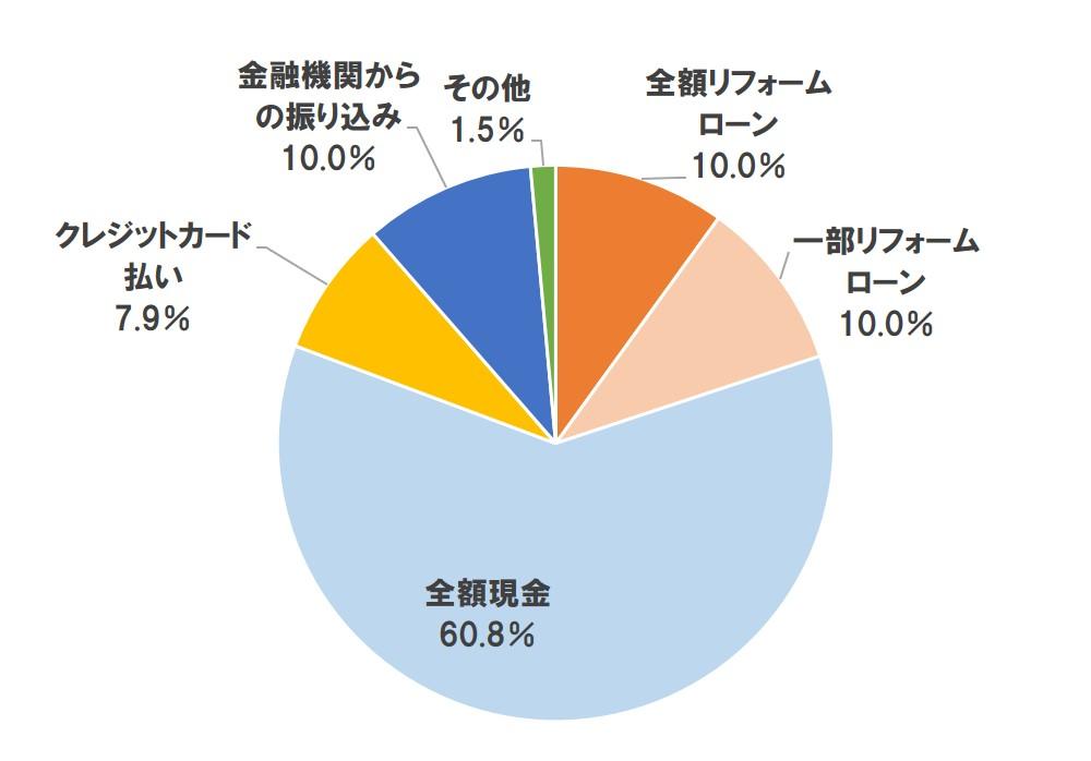 リフォーム費用の支払い方法【単一回答】(n=482)