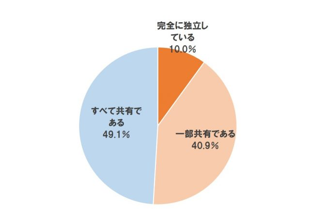 Q4同居している住まいの分け方【単一回答】(n=540)