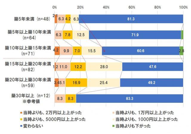 築年数別に見た、管理費の変化【単一回答】(新築分譲マンション購入者ベース)※サンプル数30未満は参考値