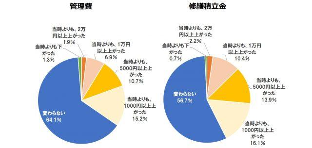 Q4管理費・修繕積立金の変化【単一回答】(n=540)