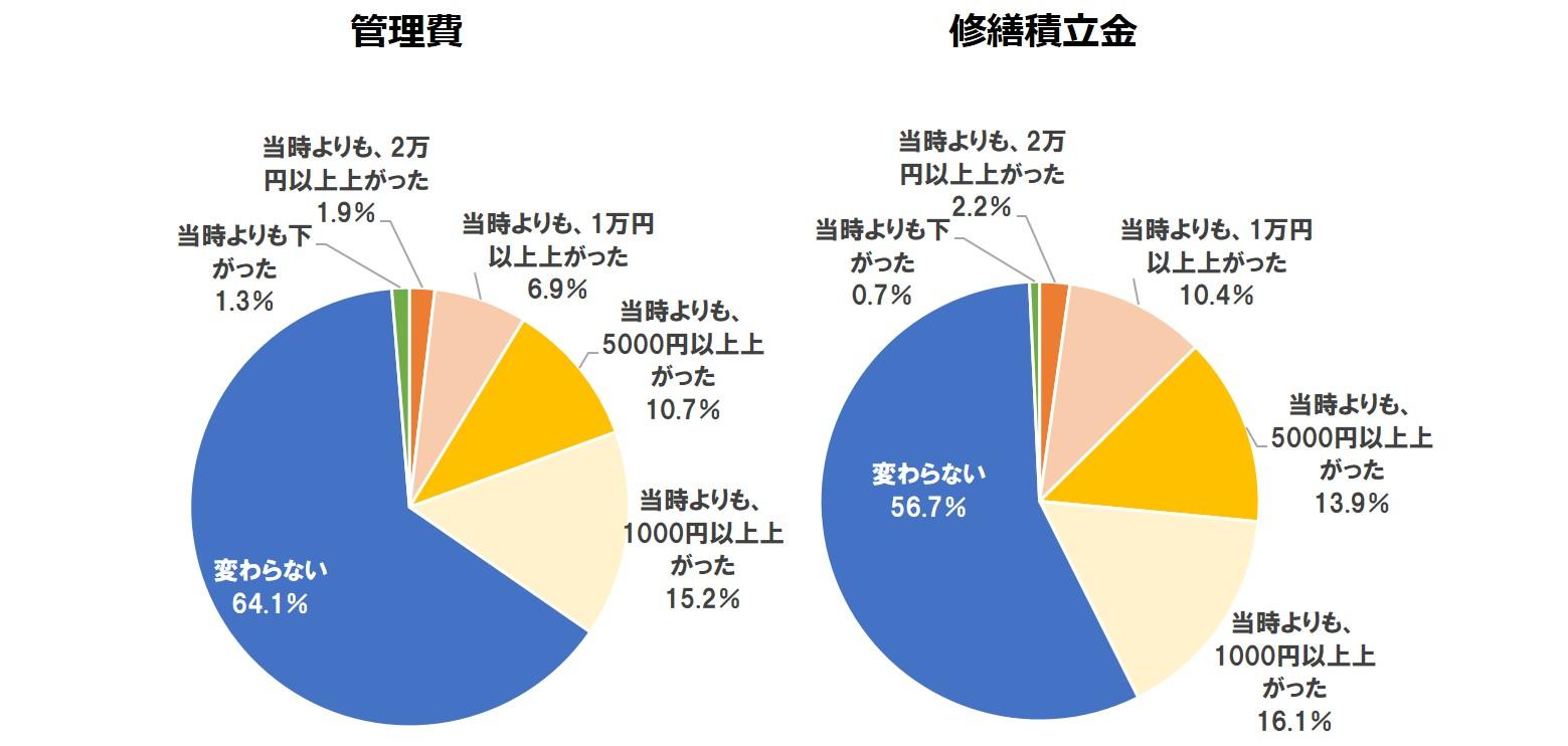 管理費・修繕積立金の変化【単一回答】(n=540)