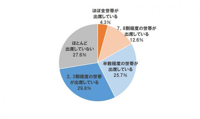 Q12マンション住人の最近の総会出席状況【単一回答】(n=540)