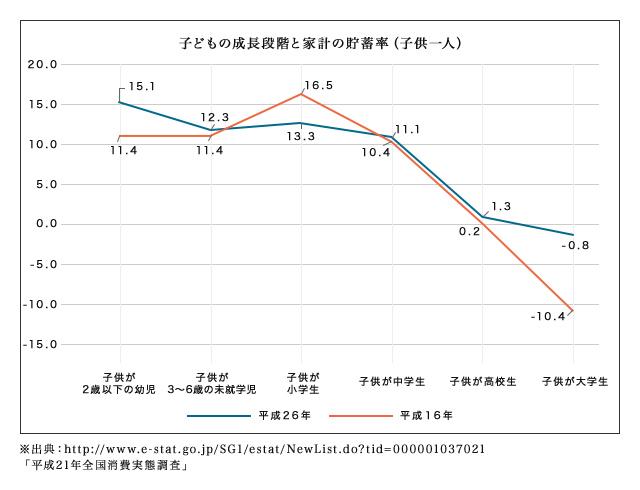 子どもの成長段階と家計の貯蓄率(子供一人)