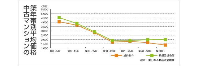 中古マンションの築年帯別平均価格