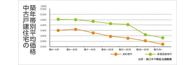 中古戸住宅の築年帯別平均価格