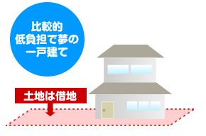 低地借地権付き住宅