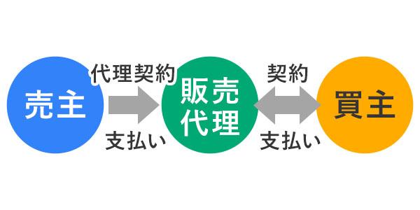 販売代理の説明図