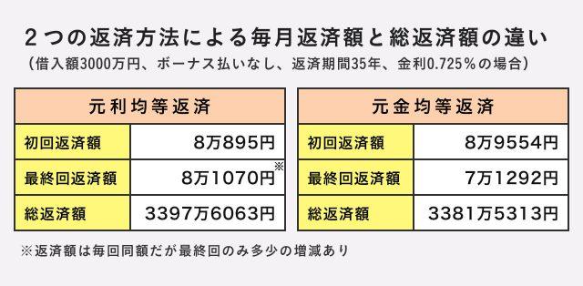 「元利均等返済」「元金均等返済」方式による毎月返済額と総返済額の違い