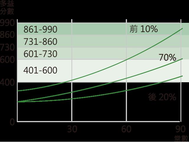 score-improve