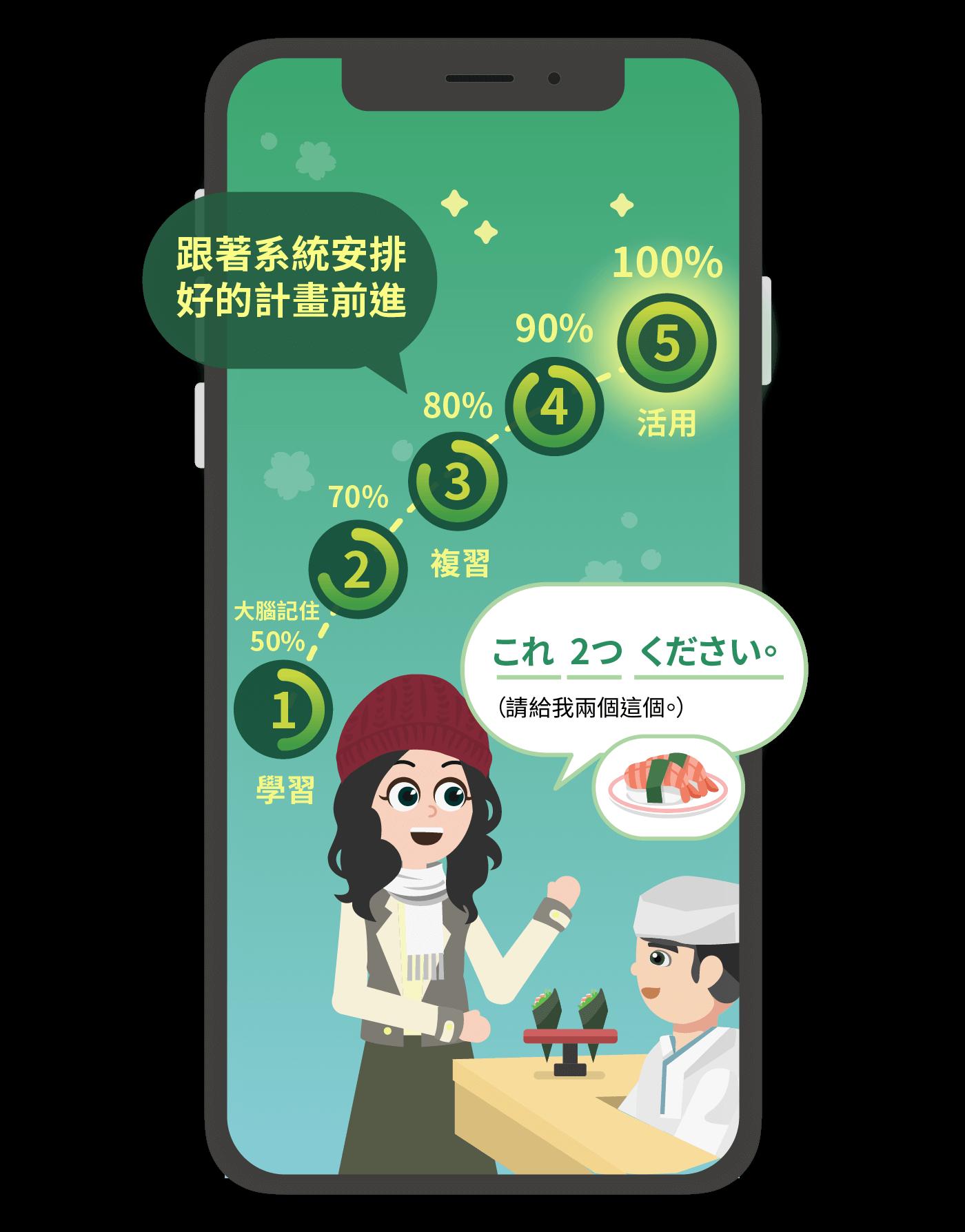 日文會話 學會不忘