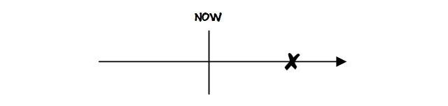 未來簡單式
