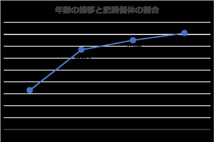 犬の年齢推移と肥満個体割合