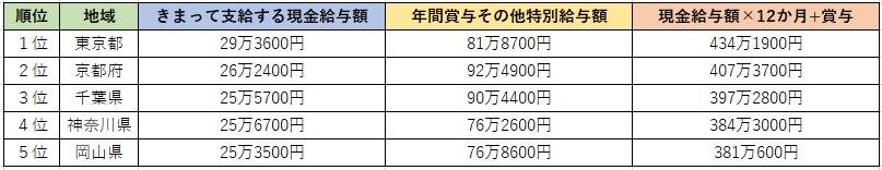 【調査】保育士の平均の給料。厚生労働省のデータに基づく平均年収や全国別、今後の処遇改善について