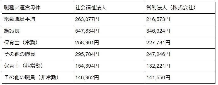 株式会社保育園の給与の違いを表した表