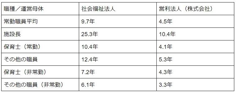 株式会社保育園キャリアアップの状況を表した表