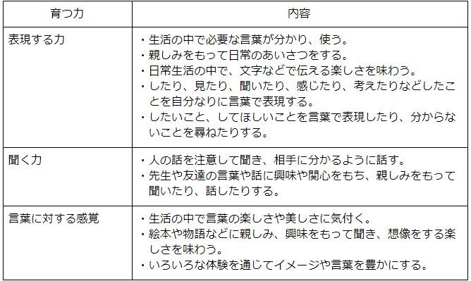 5領域の言葉における内容