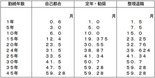 公立保育士の退職金の表