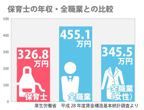 保育士の年収・全職業との比較