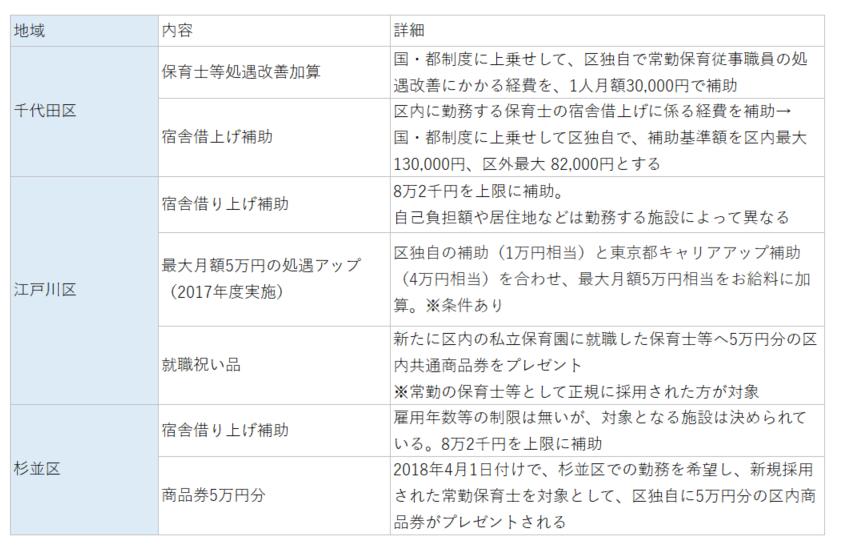 主な東京都の保育士向け待遇改善政策
