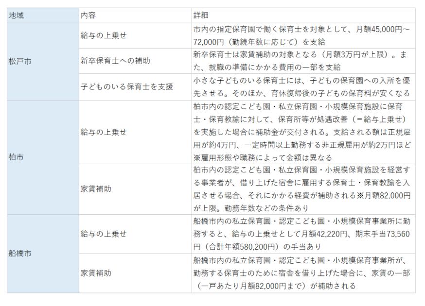 千葉県内の主な保育士向け待遇アップ政策