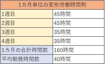 変形労働時間制の例