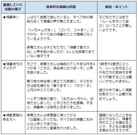 事例を現した表1
