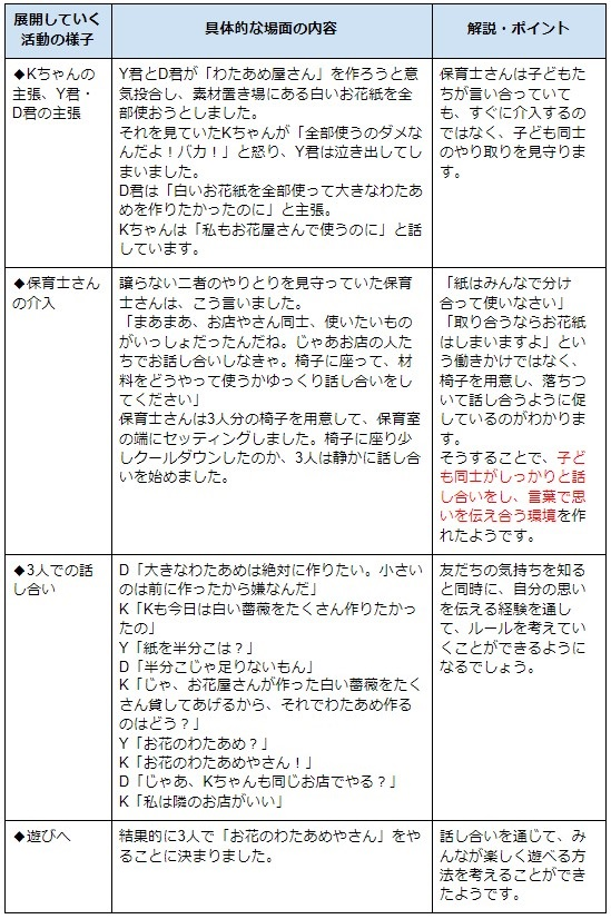 事例を現した表2