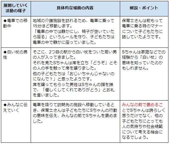事例を現した表3
