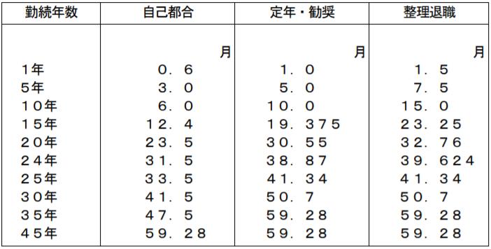 退職金支給率の図