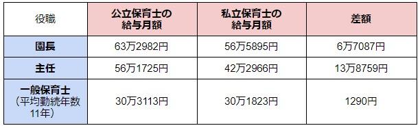 保育士の給与月額の表