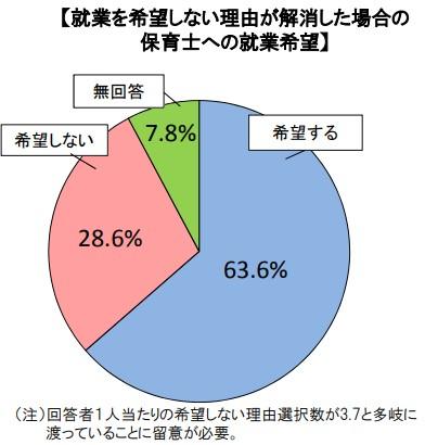 就業をしない理由が解消された場合の保育士への就業希望のグラフ